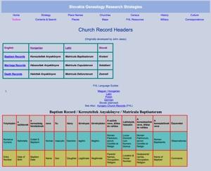Roman Catholic Church Record Book Header Translations